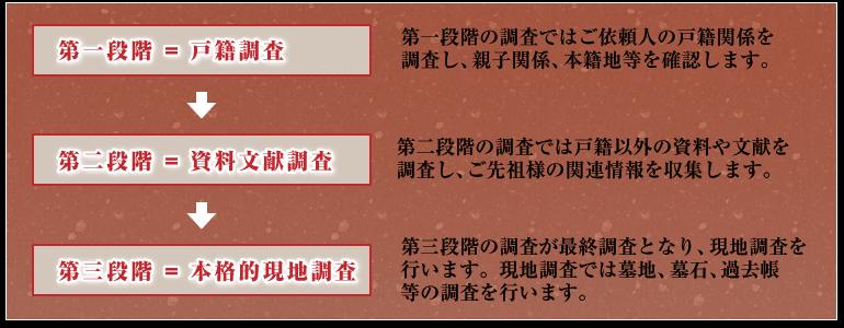 本格的先祖調査の構成